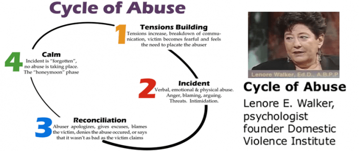 Cycle Of Abuse Lenore Walker OJ Simpson OJSimpson.co